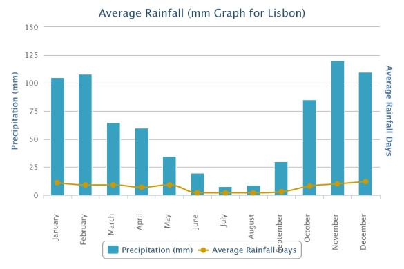 Average Rainfall in Lisbon