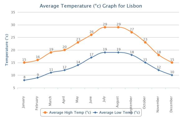 Average Temperature in Lisbon